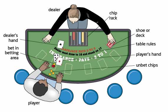 blackjack-table-terms