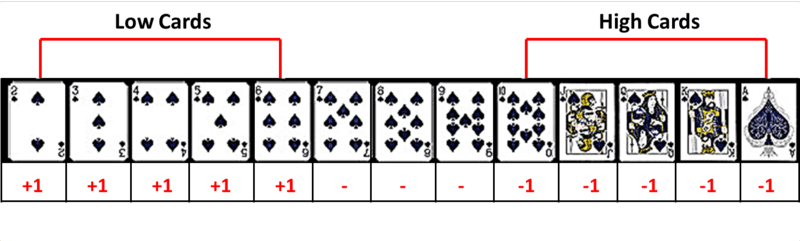 Blackjack card counting trainer software